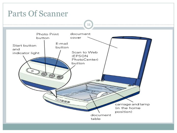 Parts Of Scanner