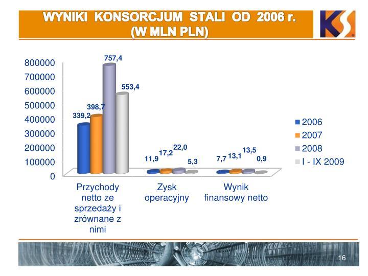 WYNIKI  KONSORCJUM  STALI  OD  2006 r.