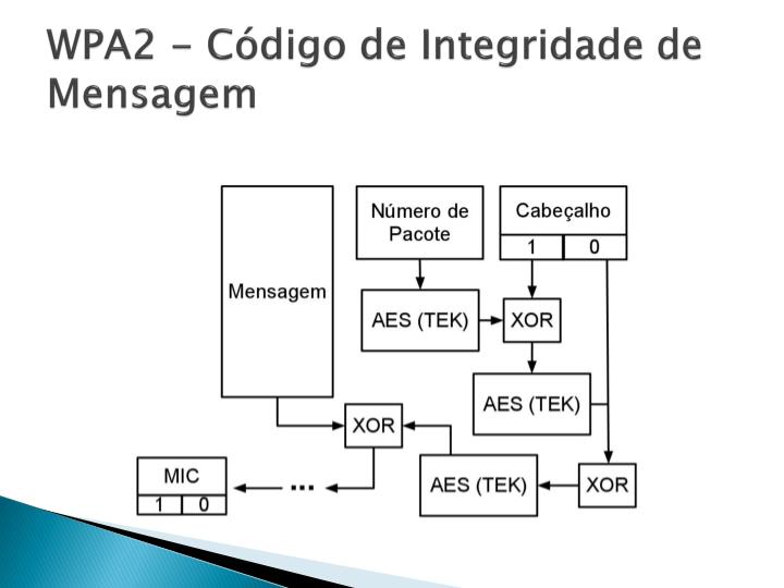 WPA2 - Código
