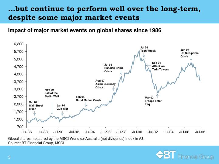 But continue to perform well over the long term despite some major market events