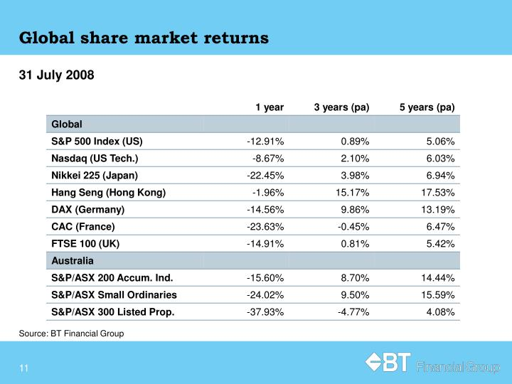 Global share market returns