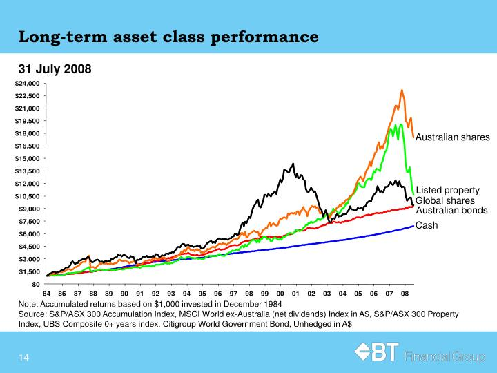 Long-term asset class performance