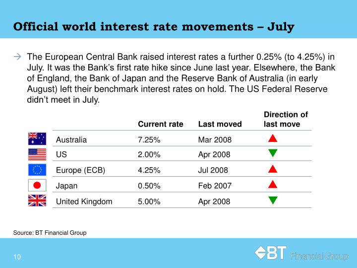 Official world interest rate movements – July