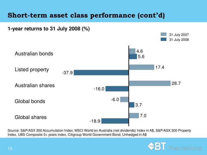 Short-term asset class performance (cont'd)
