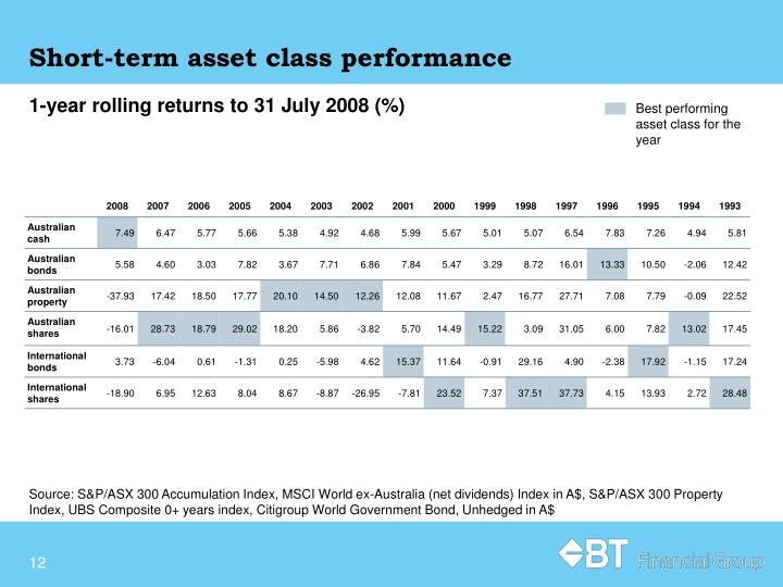 Short-term asset class performance