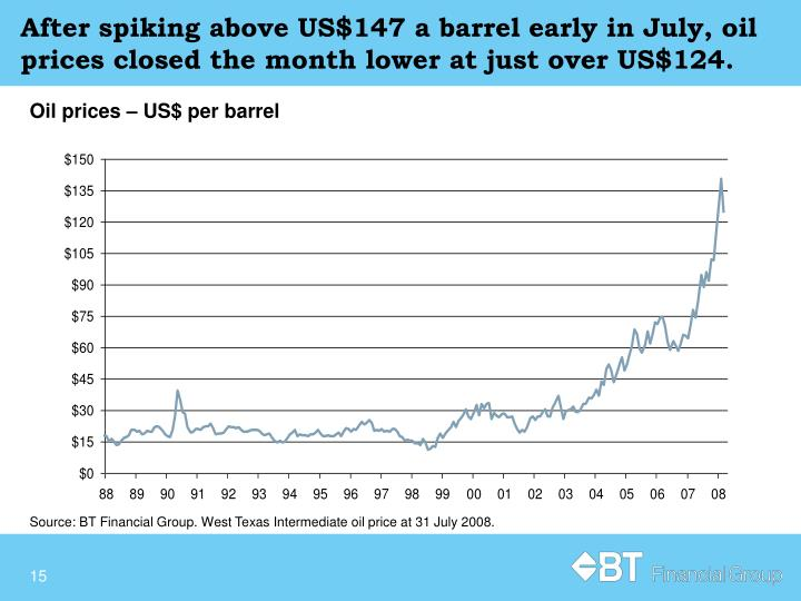 After spiking above US$147 a barrel early in July, oil prices closed the month lower at just over US$124.