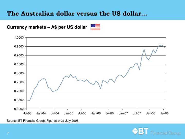 The Australian dollar versus the US dollar…