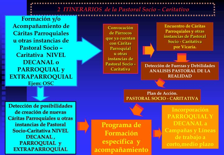 2  ITINERARIOS  de la Pastoral Socio – Caritativo