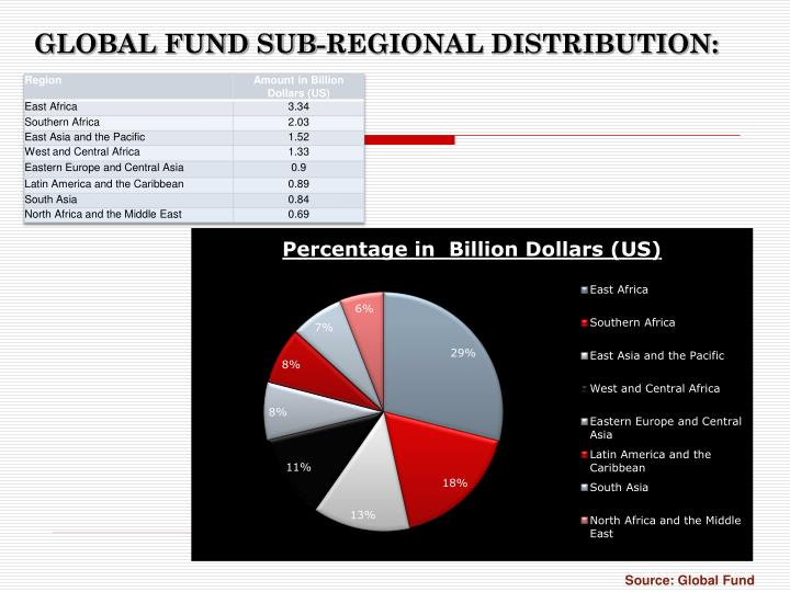 GLOBAL FUND SUB-REGIONAL DISTRIBUTION: