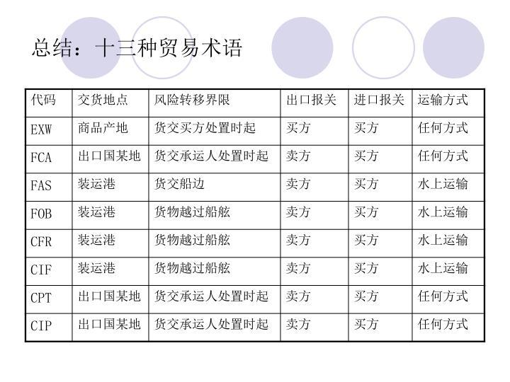 总结:十三种贸易术语