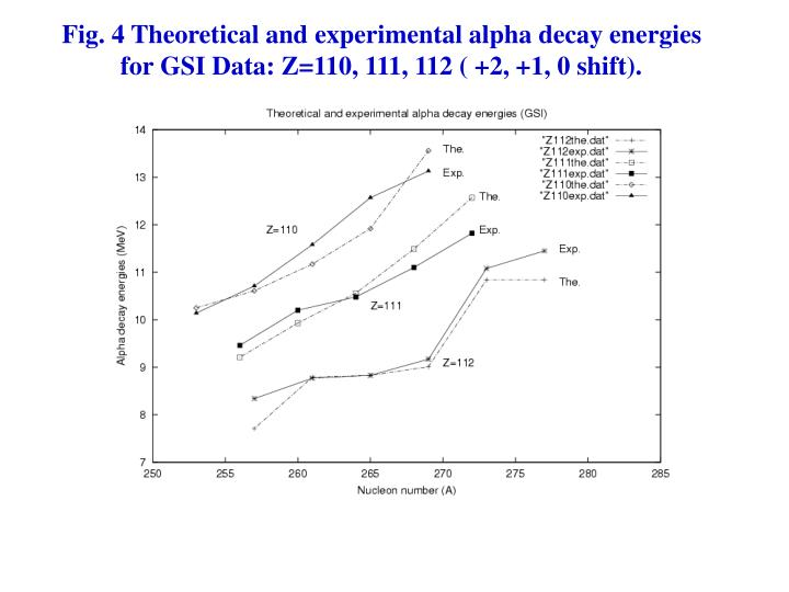 Fig. 4 Theoretical and experimental alpha decay energies for GSI Data: Z=110, 111, 112 ( +2, +1, 0 shift).