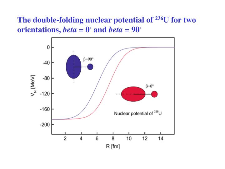 The double-folding nuclear potential of