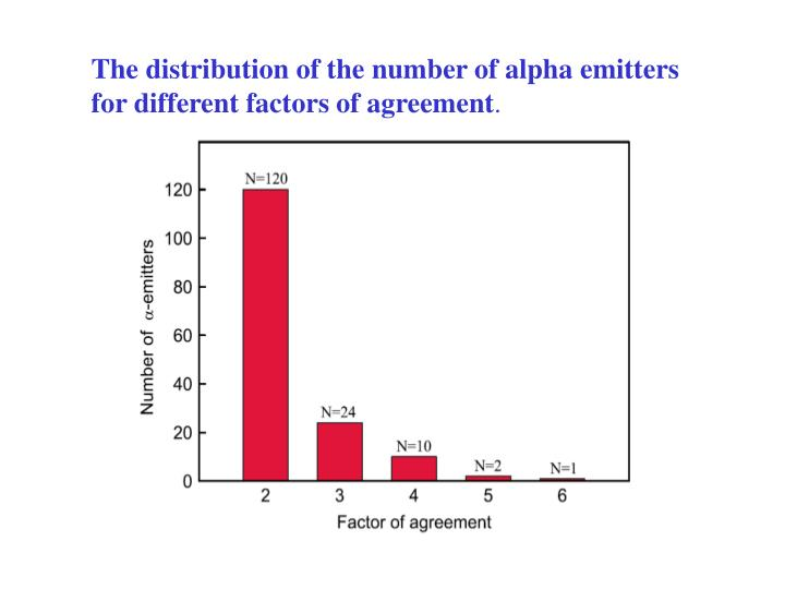 The distribution of the number of alpha