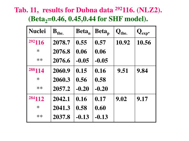 Tab. 11,  results for Dubna data
