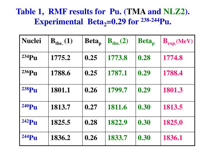 Table 1,  RMF results for  Pu. (