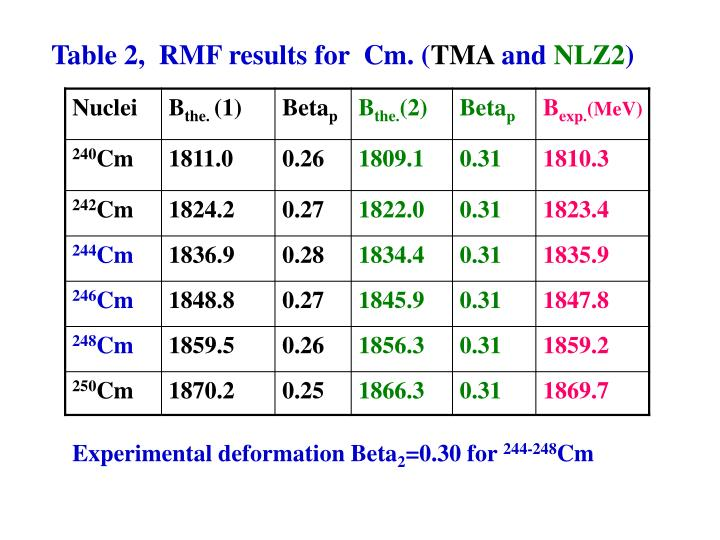 Table 2,  RMF results for  Cm. (
