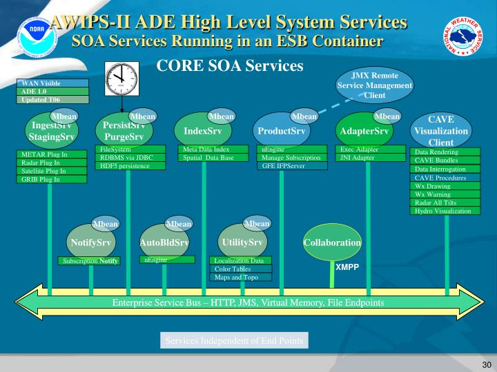 AWIPS-II ADE High Level System Services