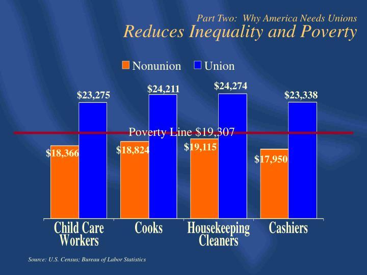 Poverty Line $19,307