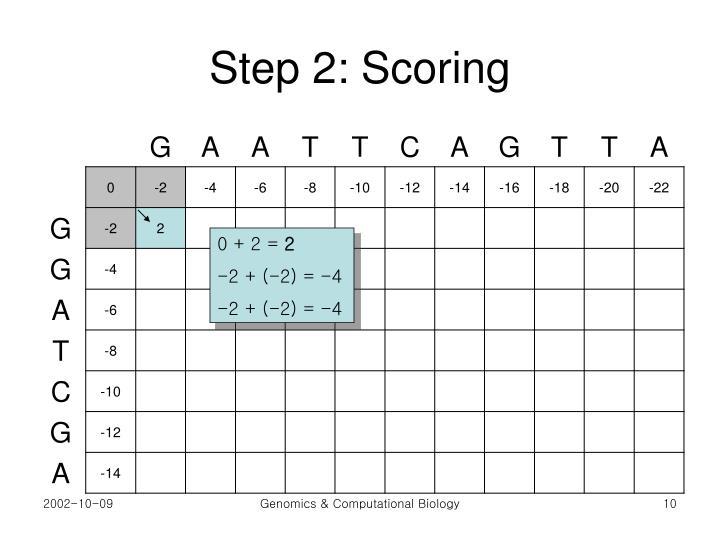 Step 2: Scoring