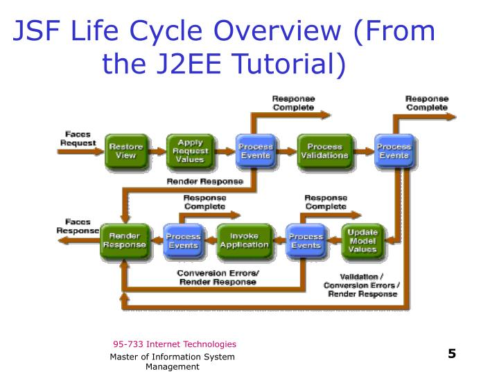 JSF Life Cycle Overview (From the J2EE Tutorial)