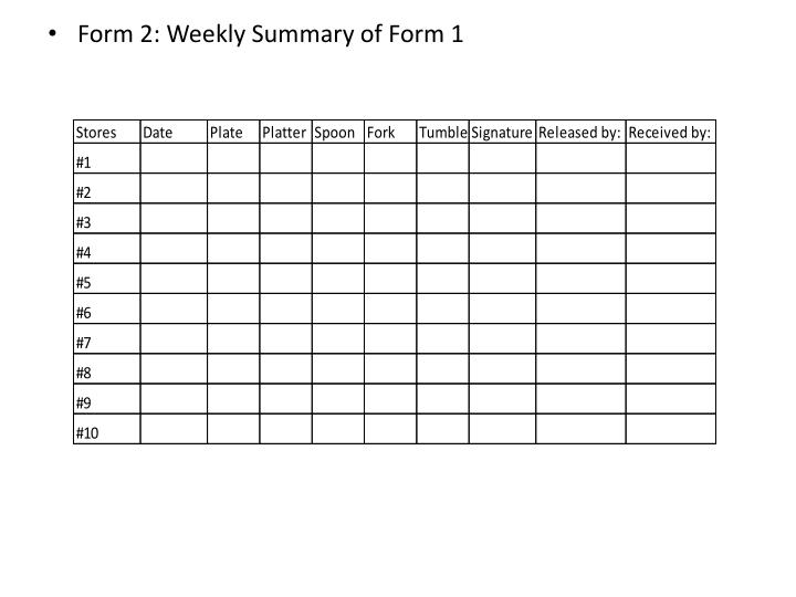 Form 2: Weekly Summary of Form 1