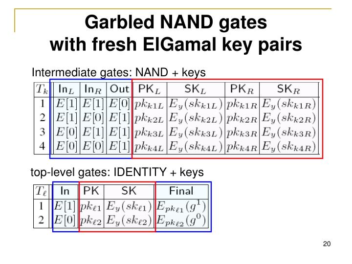 Garbled NAND gates
