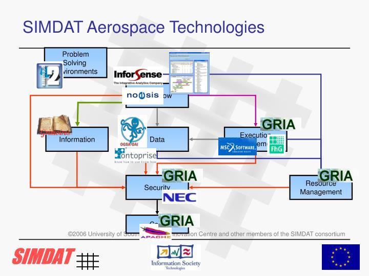 SIMDAT Aerospace Technologies