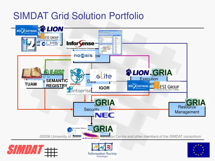 SIMDAT Grid Solution Portfolio