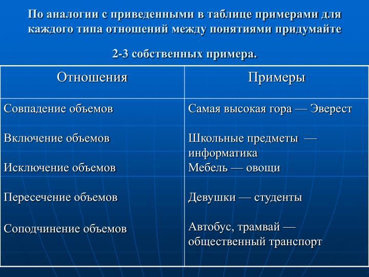 По аналогии с приведенными в таблице примерами для каждого типа отношений между понятиями придумайте 2-3 собственных примера.