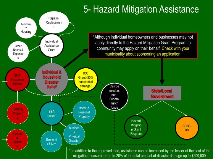 5- Hazard Mitigation Assistance