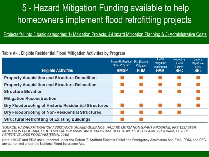 Flood Mitigation Assistance