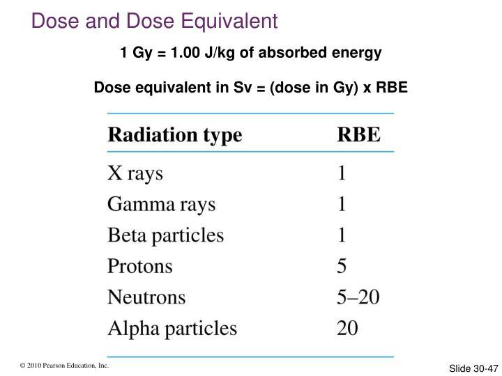 Dose and Dose Equivalent