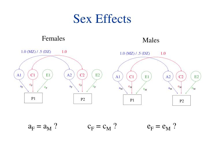 Sex Effects