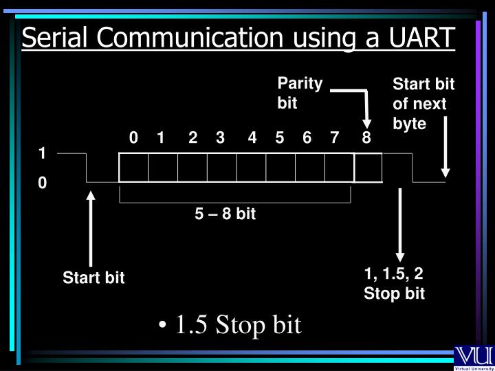 Serial Communication using a UART