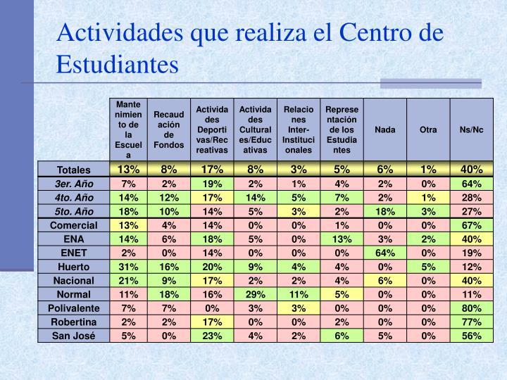Actividades que realiza el Centro de Estudiantes