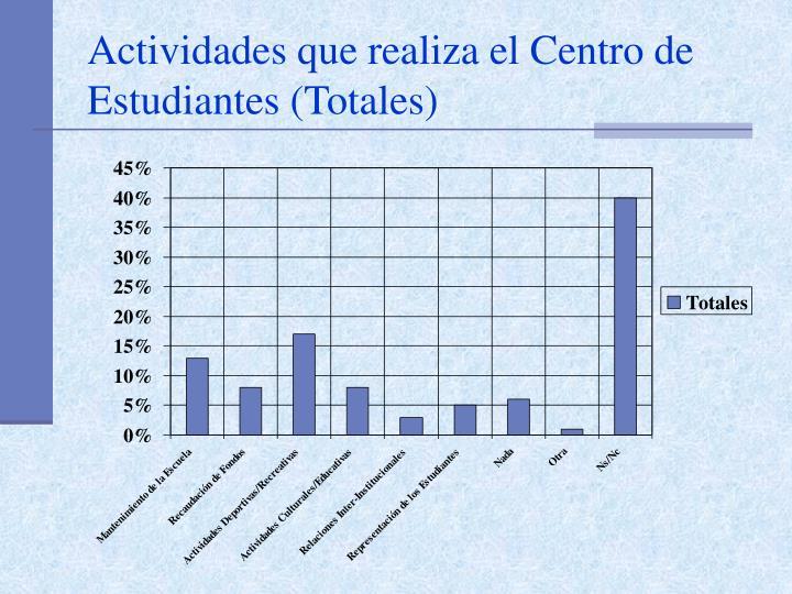 Actividades que realiza el Centro de Estudiantes (Totales)