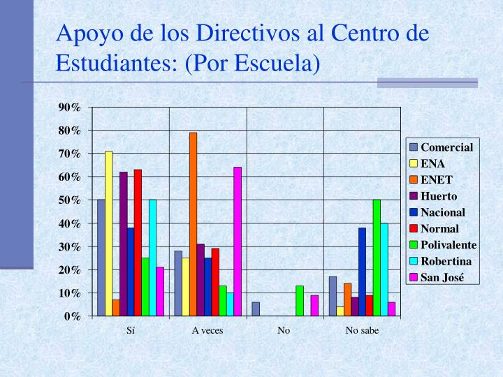 Apoyo de los Directivos al Centro de Estudiantes: (Por Escuela)