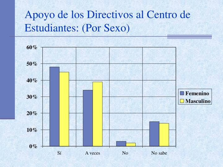 Apoyo de los Directivos al Centro de Estudiantes: (Por Sexo)