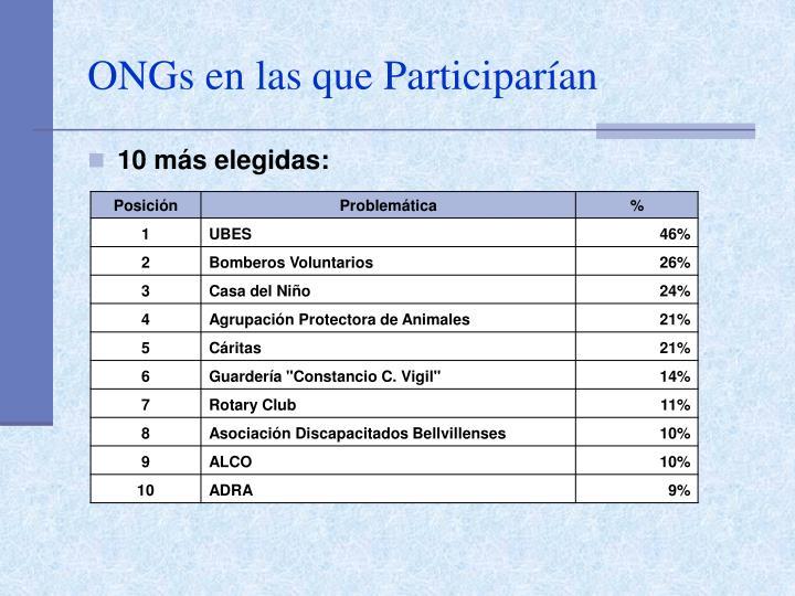 ONGs en las que Participarían