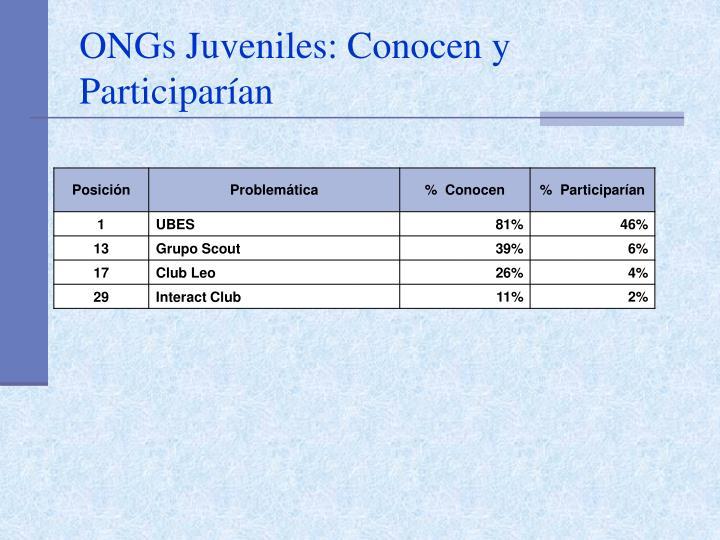 ONGs Juveniles: Conocen y Participarían