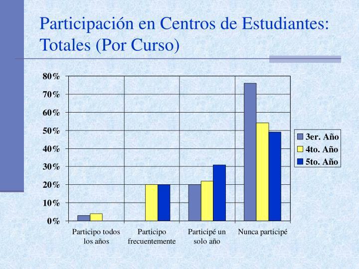 Participación en Centros de Estudiantes: Totales (Por Curso)