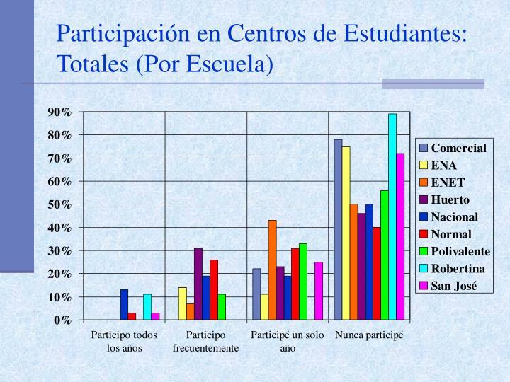 Participación en Centros de Estudiantes: Totales (Por Escuela)