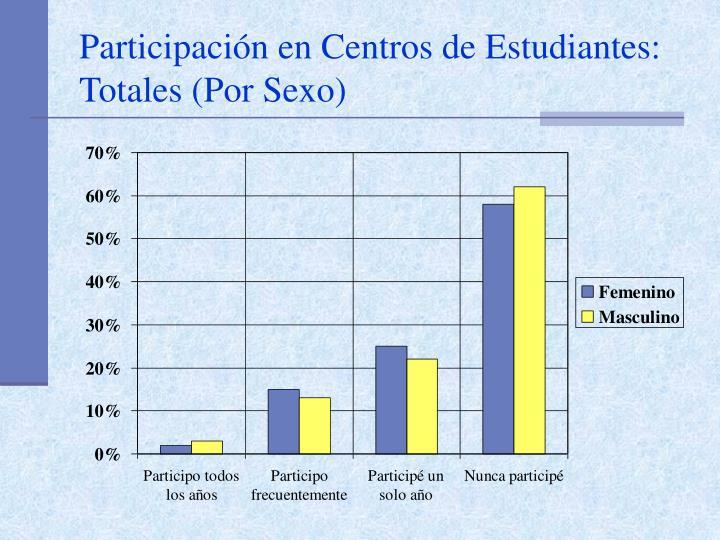 Participación en Centros de Estudiantes: Totales (Por Sexo)