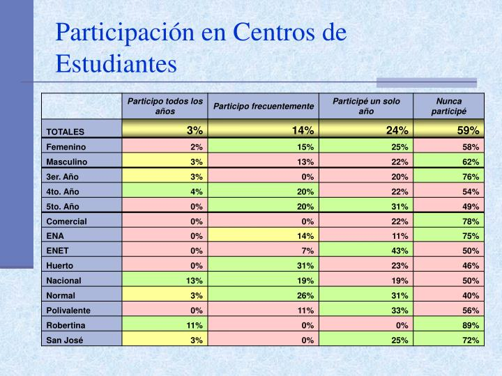 Participación en Centros de Estudiantes