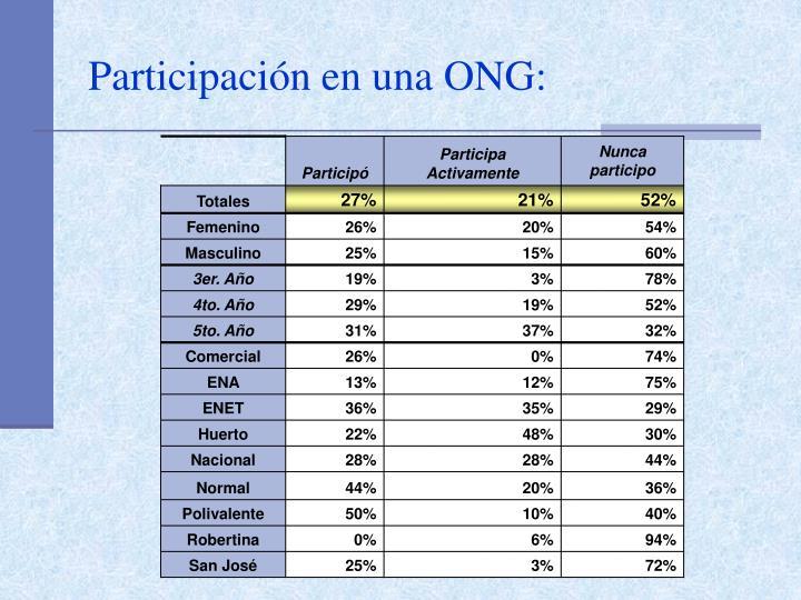 Participación en una ONG: