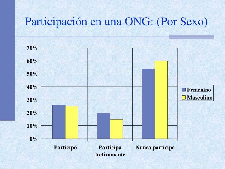 Participación en una ONG: (Por Sexo)