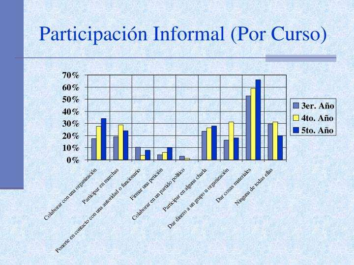 Participación Informal (Por Curso)