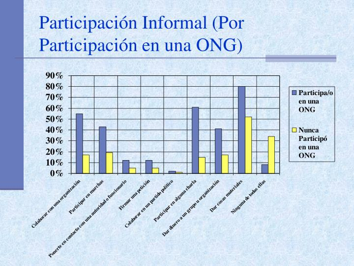 Participación Informal (Por Participación en una ONG)