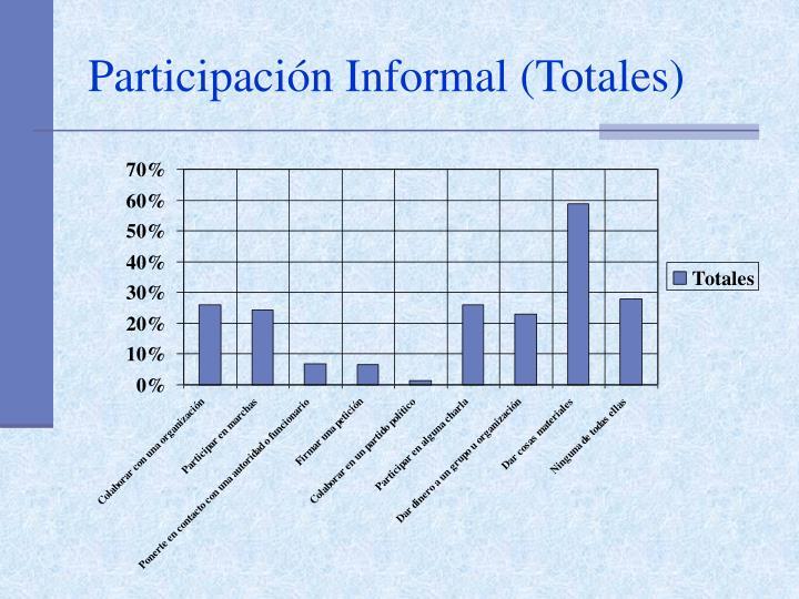 Participación Informal (Totales)