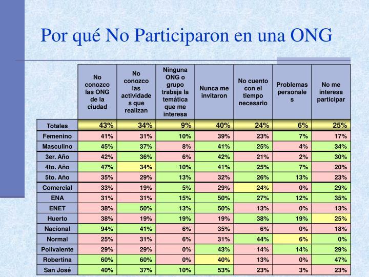 Por qué No Participaron en una ONG